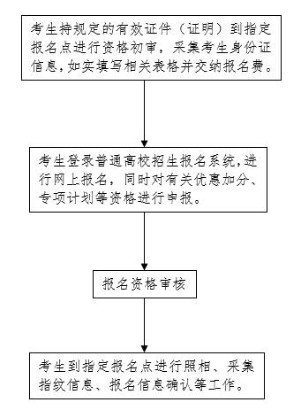 2021年河北普通高校招生考试报名须知