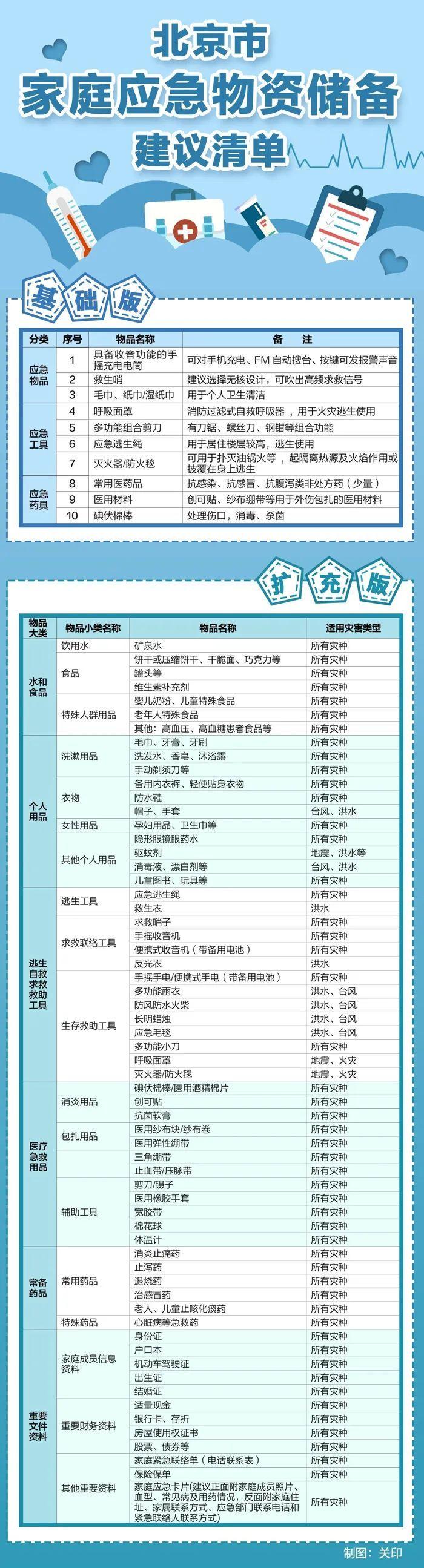 北京市家庭应急物资储备建议清单