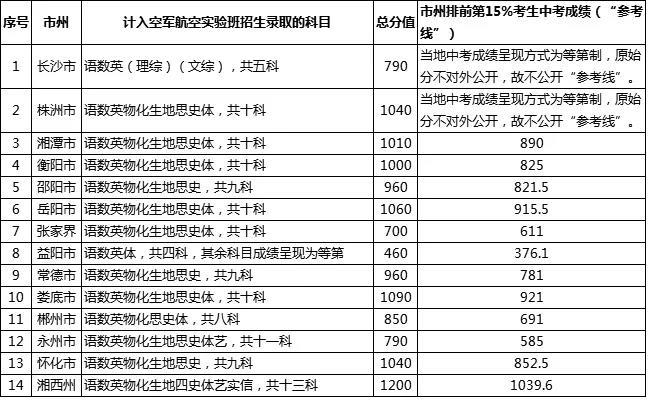 其实湖南省内,除长沙、株洲两地以外,其他的地市中考的成绩呈现方式基本上都是分数制,我们可以参考一下各地市往年的数据。