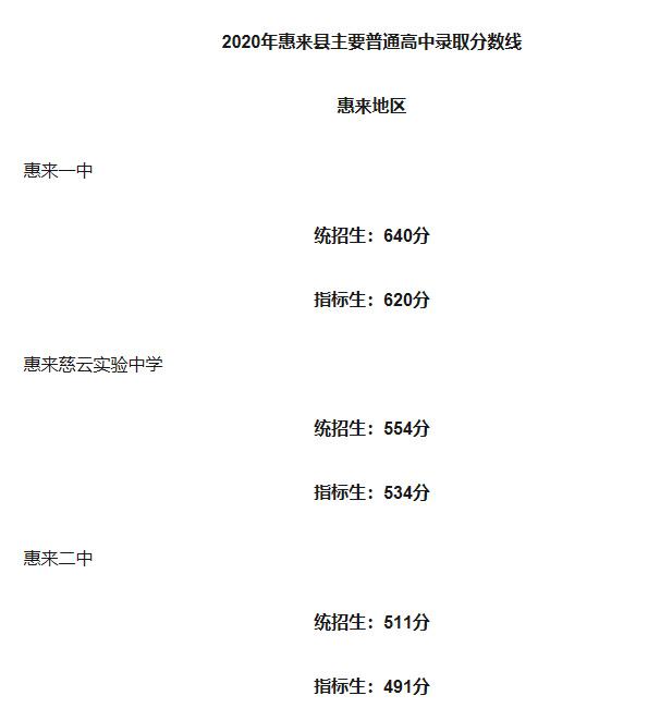 2020惠来县普通高中中考录取分数线