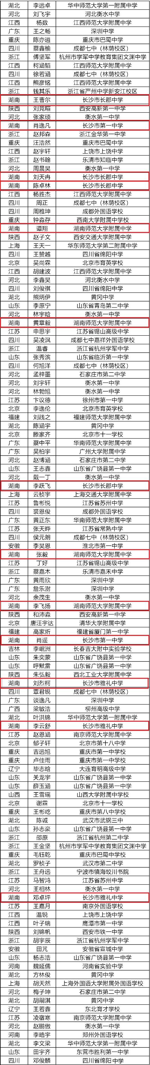 以下金牌名单为官方公示版,正式名单以中国化学会最终公布为准