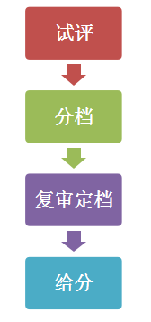 天津招考网2021天津普通高考艺术类专业市级统考成绩1月8日可查