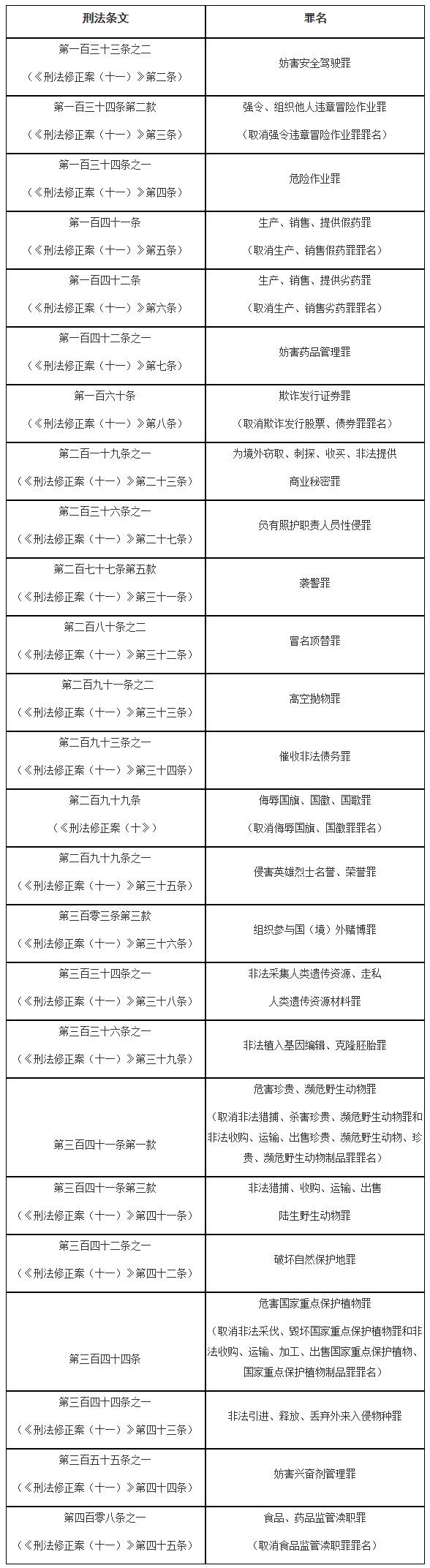 中考政治法律知識點:《中華人民共和國刑法》確定罪名的補充規定