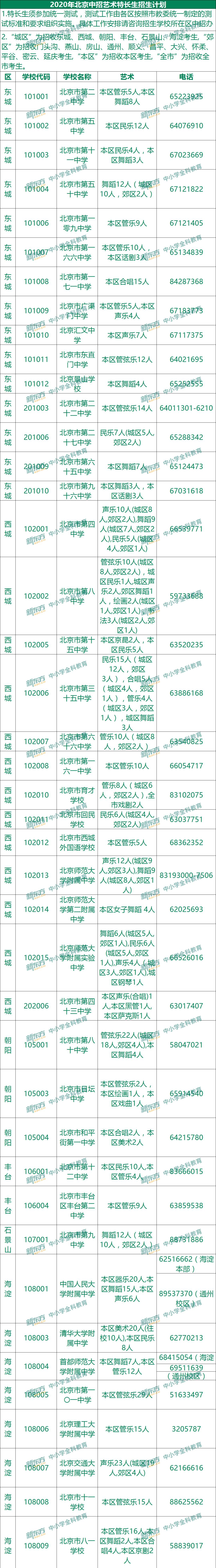 2021北京艺术特长生中考跨区