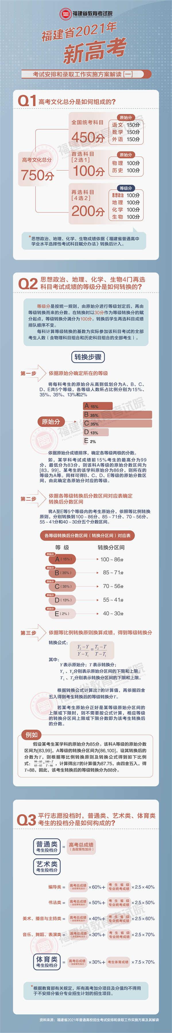 福建省2021年新高考考试安排和录取工作实施方案解读(一)