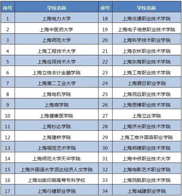 34所高校招生,上海2021年三校生高考统一文化考试时间定了!