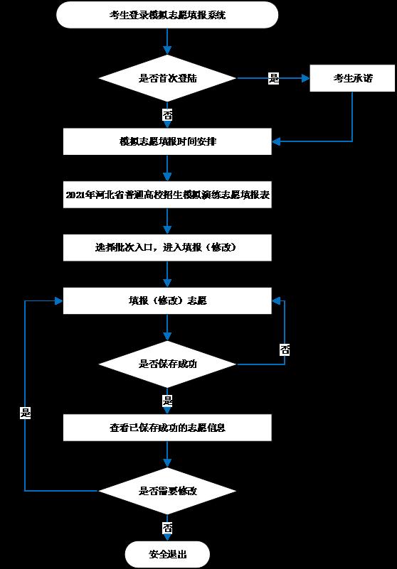 河北:2021年高考模拟演练志愿填报须知