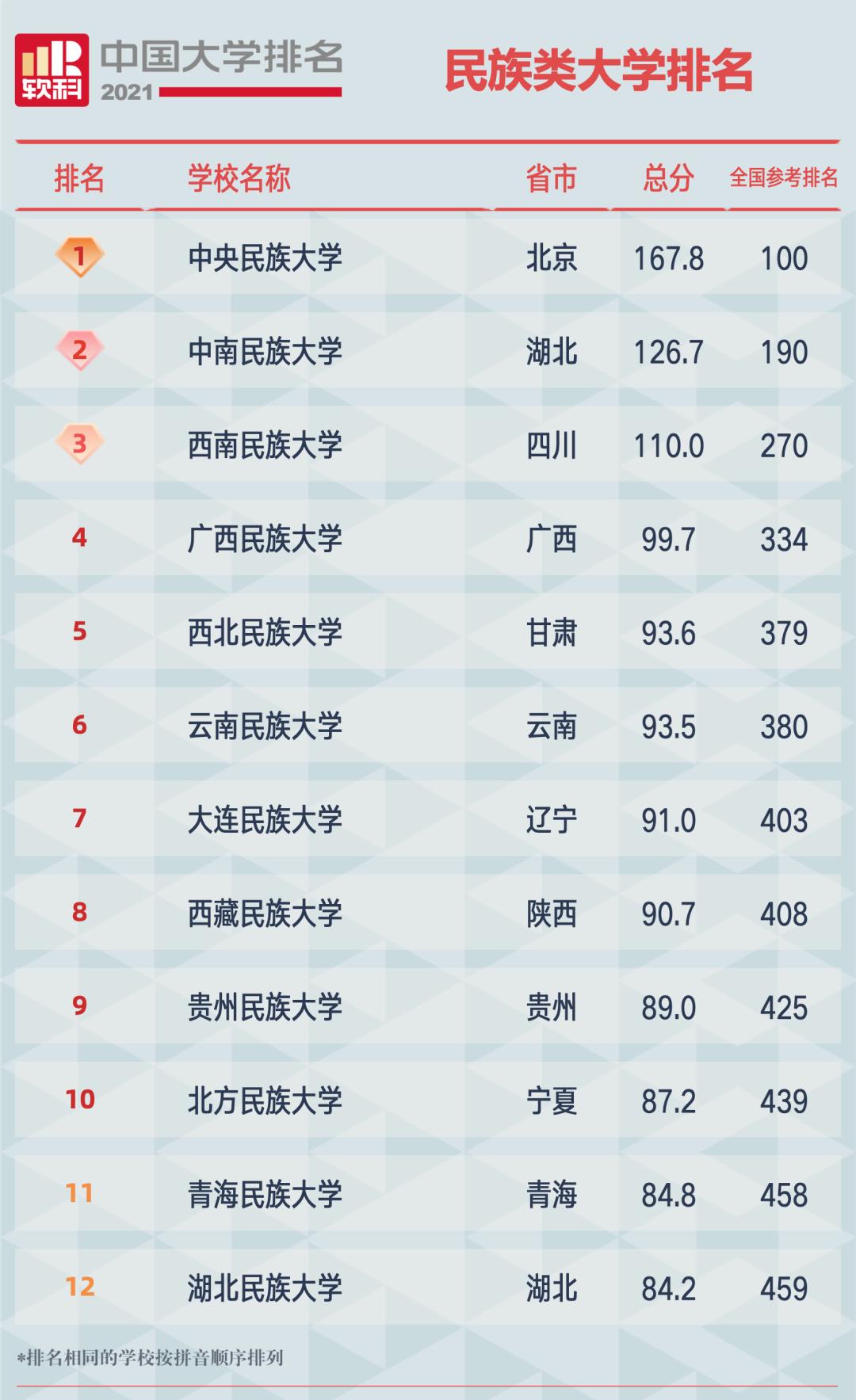 2021软科中国民族类大学排名榜单