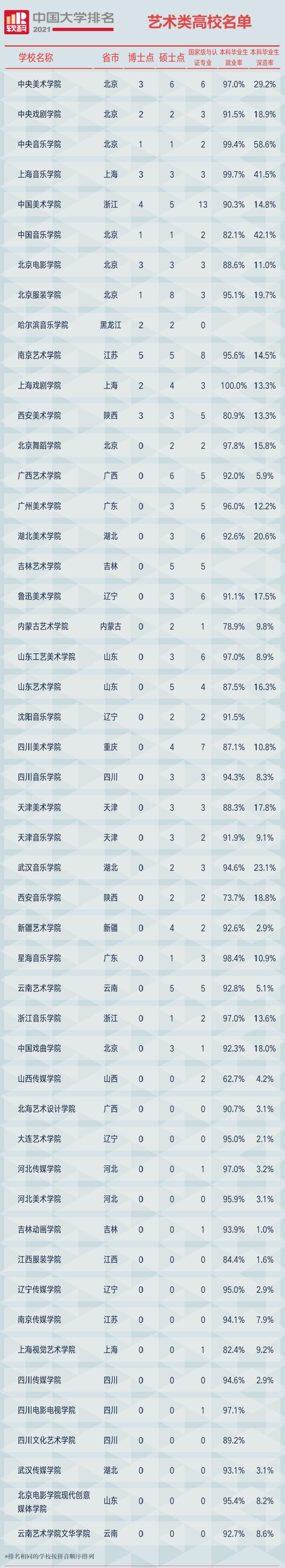 2021软科中国艺术类院校排名榜单