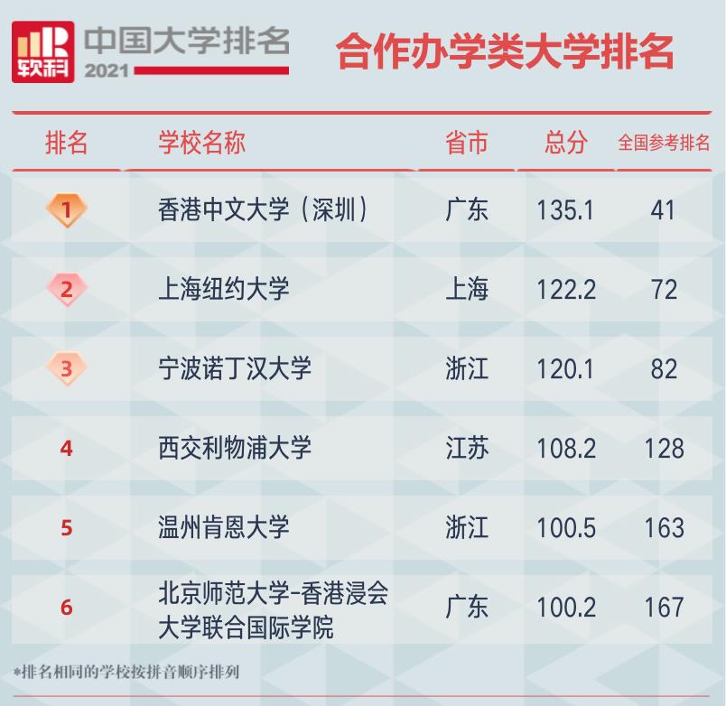 2021软科中国合作办学类大学排名榜单