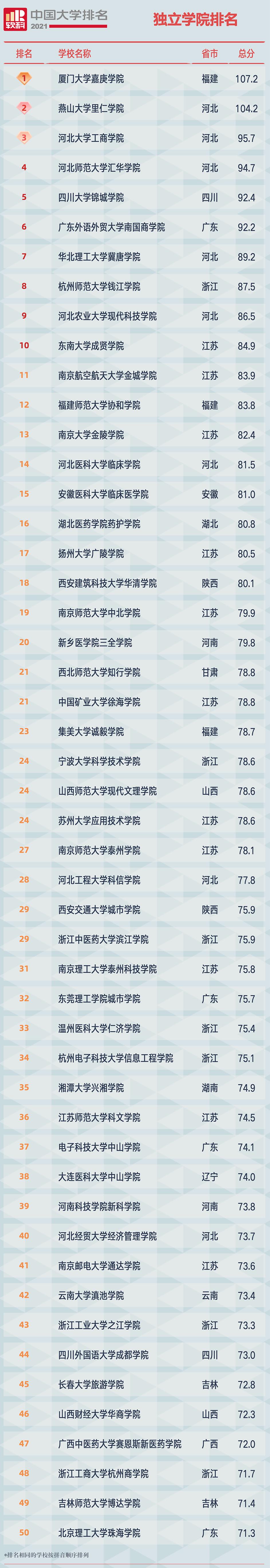 2021软科中国独立学院排名榜单