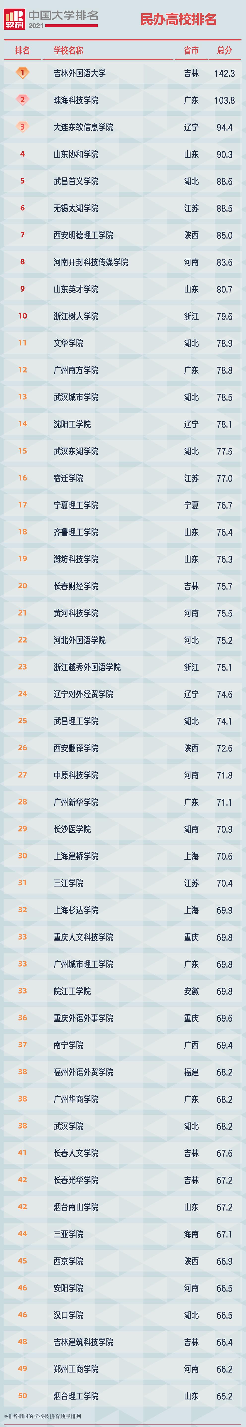 2021软科中国民办高校排名榜单