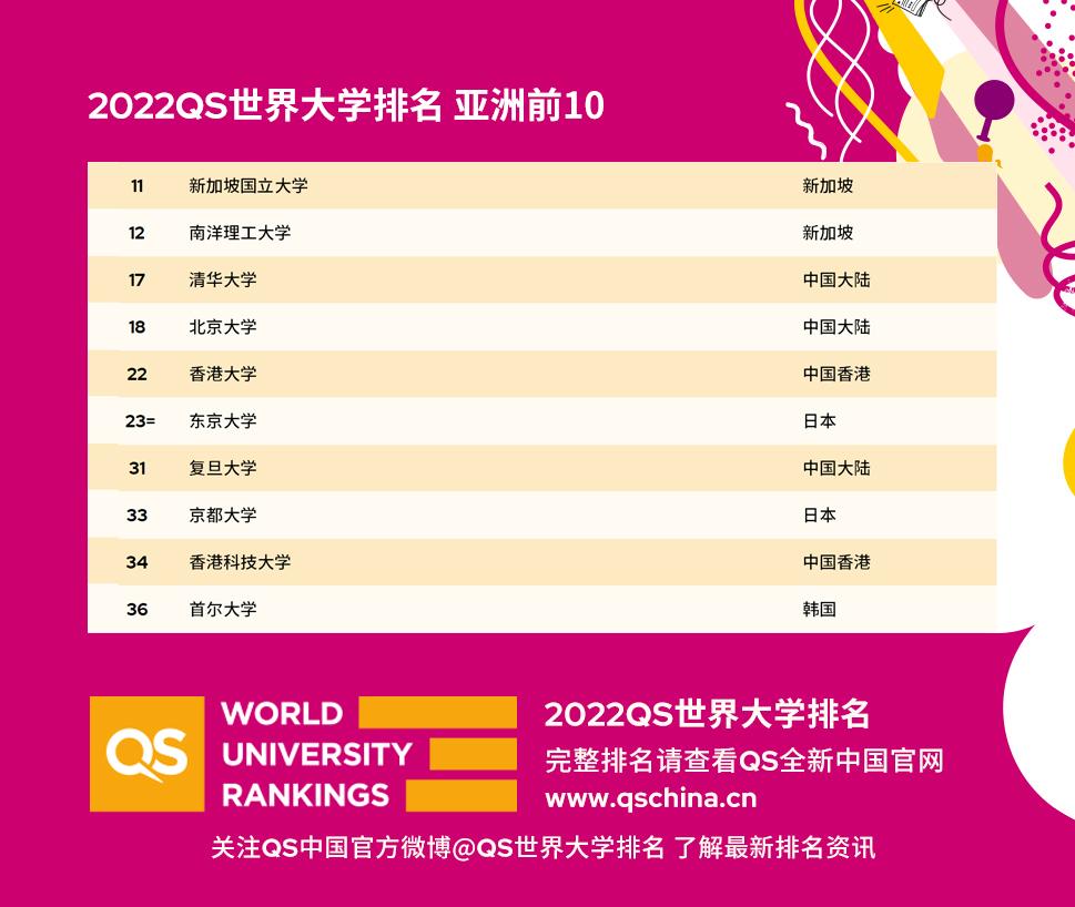 2022年QS世界大学排名出炉:亚洲高校表现情况