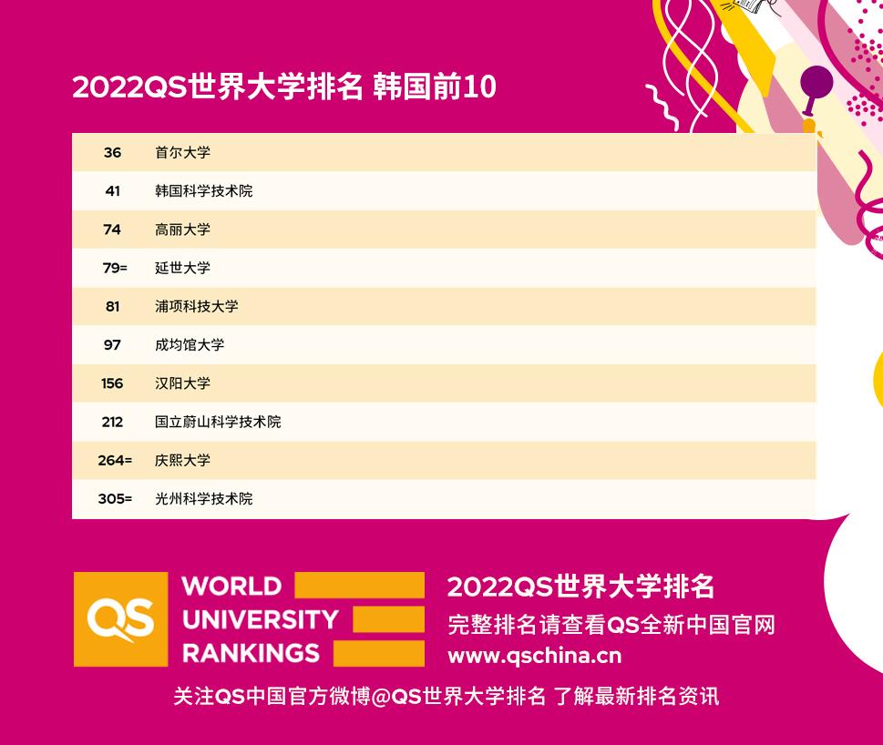2022年QS世界大学排名出炉:韩国高校表现情况