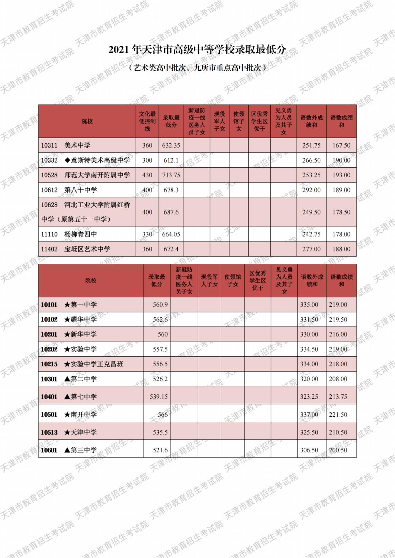 天津中考录取分数线2021