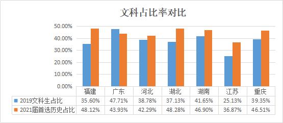 高中选文还是选理?湖南2021届新高考选科数据出炉!(附选科建议)