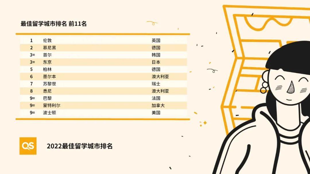 2022全球最 佳留学城市排名发布!中国大陆五座城市上榜中国大陆五座城市上榜