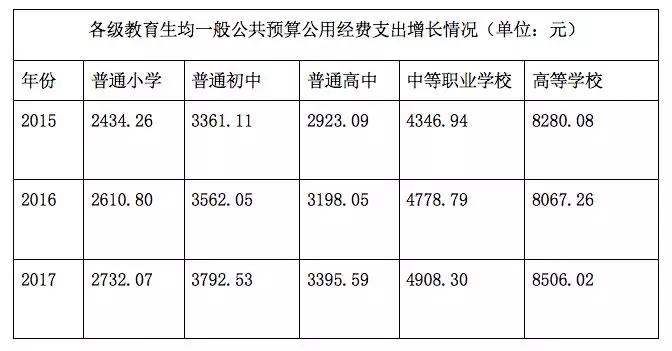 2021财政性教育经费占GDP_国家财政性教育经费占GDP比例连续四年超4(2)